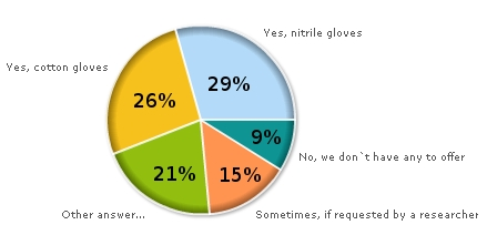 Results of the glove poll